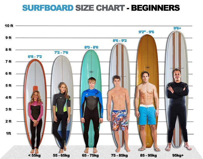 chọn ván lướt sóng phù hợp